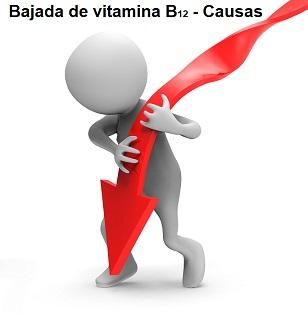 Bajada B12 causas